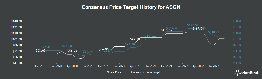 Price Target History for On Assignment (NYSE:ASGN)