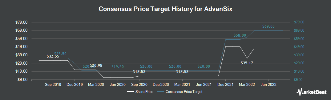 Price Target History for AdvanSix (NYSE:ASIX)