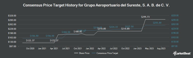 Price Target History for Grupo Aeroportuario del Sureste (NYSE:ASR)
