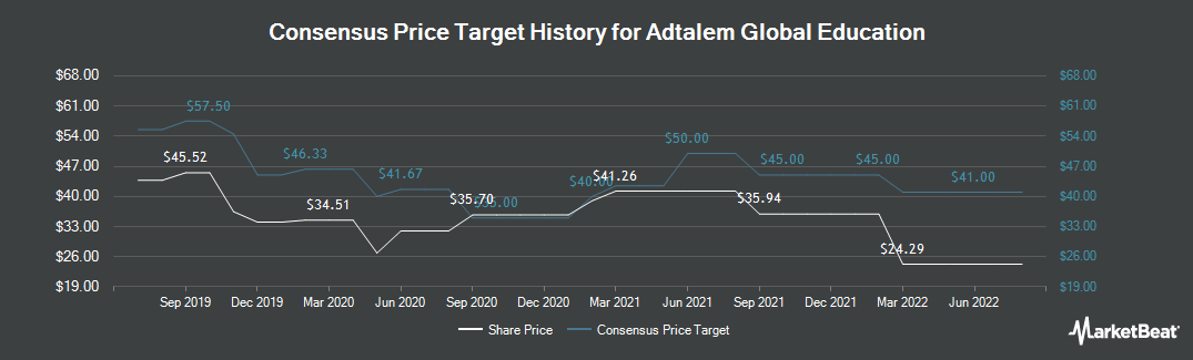 Price Target History for Adtalem Global Education (NYSE:ATGE)