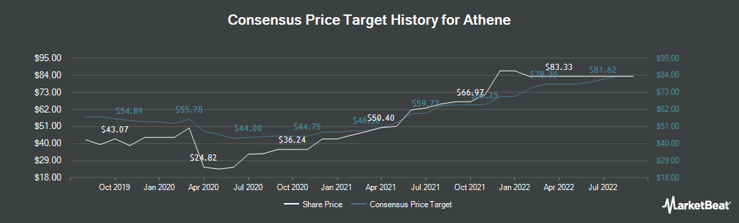 Price Target History for Athene (NYSE:ATH)