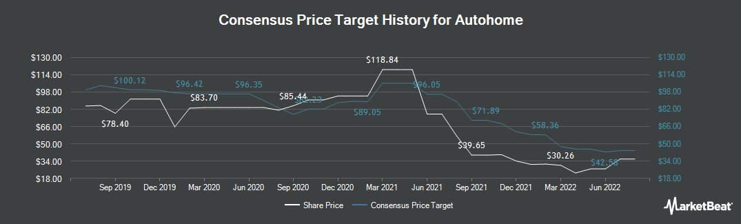 Price Target History for Autohome (NYSE:ATHM)
