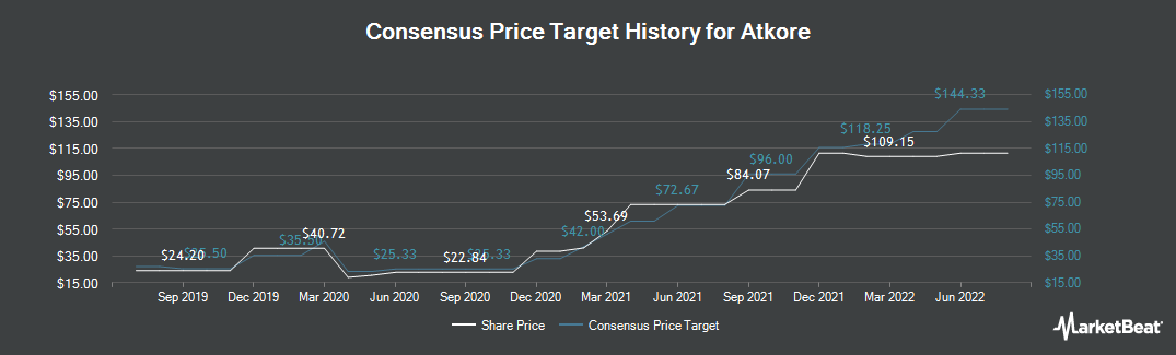 Price Target History for Atkore International Group (NYSE:ATKR)