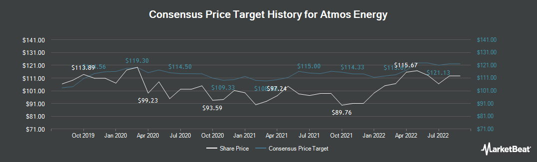 Price Target History for Atmos Energy (NYSE:ATO)