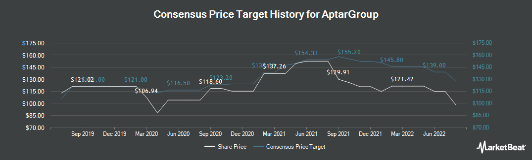 Price Target History for AptarGroup (NYSE:ATR)
