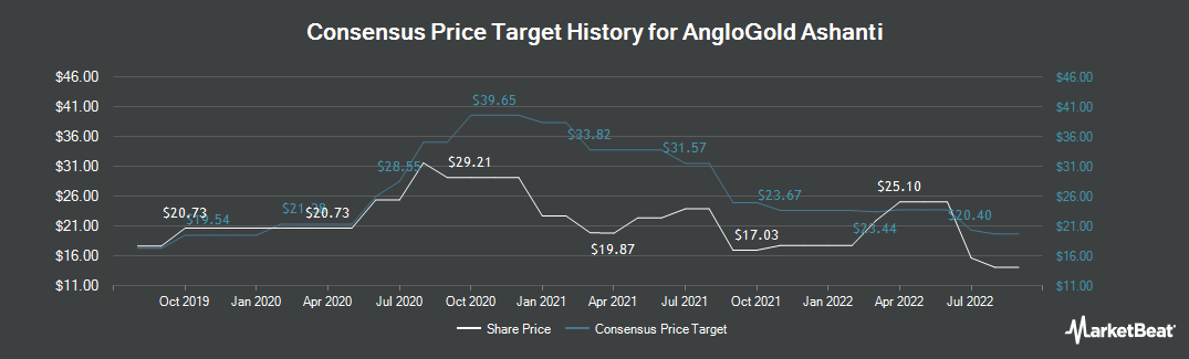 Price Target History for AngloGold Ashanti Limited (NYSE:AU)
