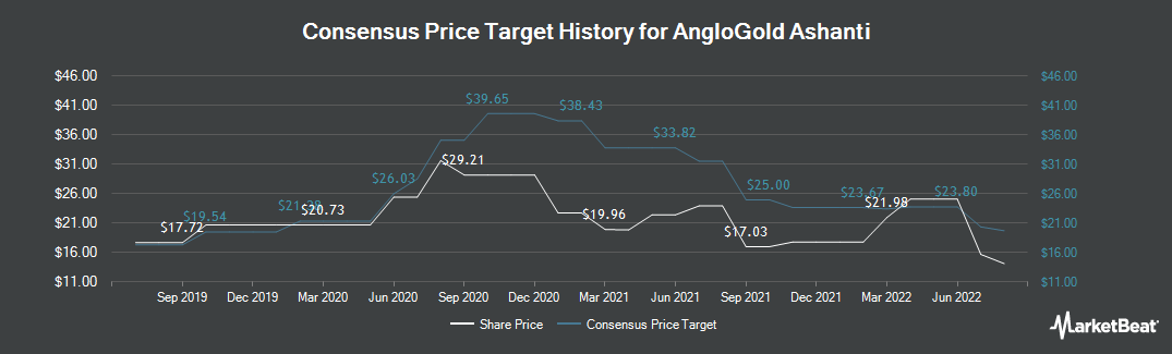 Price Target History for AngloGold Ashanti (NYSE:AU)