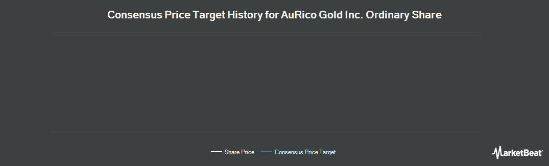 Price Target History for AuRico Gold (NYSE:AUQ)