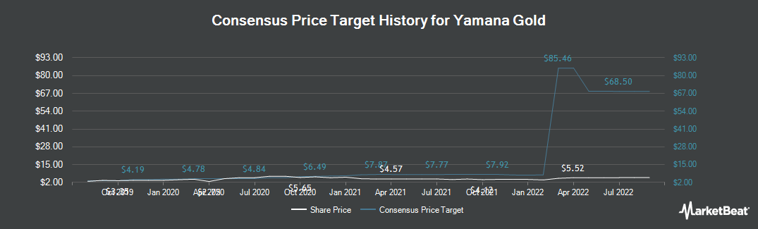 Price Target History for Yamana Gold (NYSE:AUY)