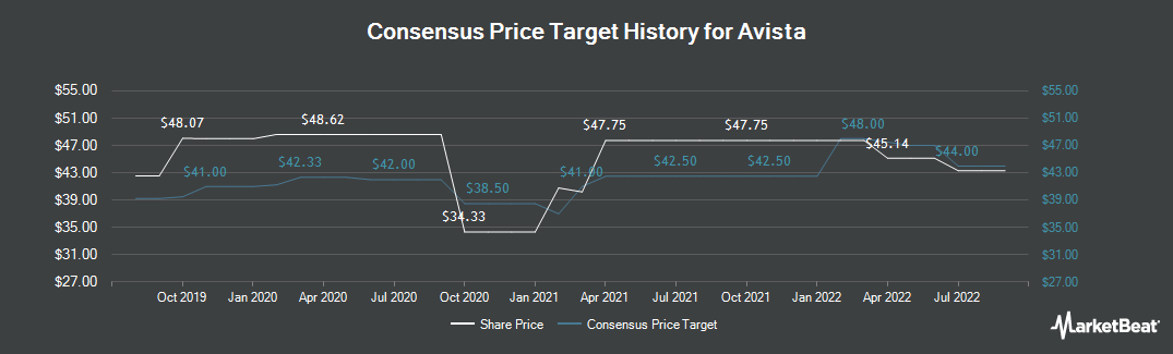 Price Target History for Avista Corporation (NYSE:AVA)