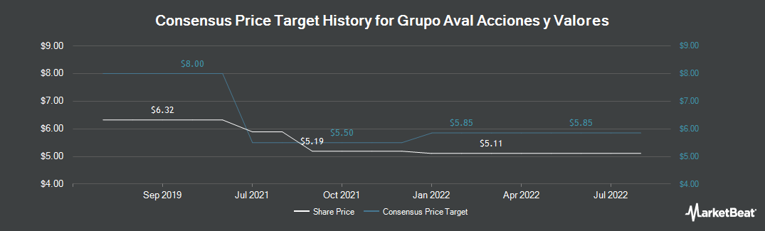 Price Target History for Grupo Aval Acciones y Valores (NYSE:AVAL)