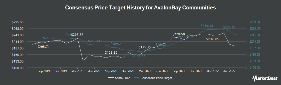 Price Target History for AvalonBay Communities (NYSE:AVB)