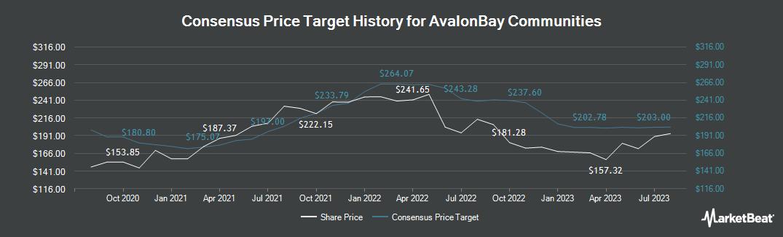 Price Target History for AvalonBay Communities (NYSE:AVB)