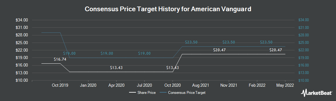 Price Target History for American Vanguard (NYSE:AVD)