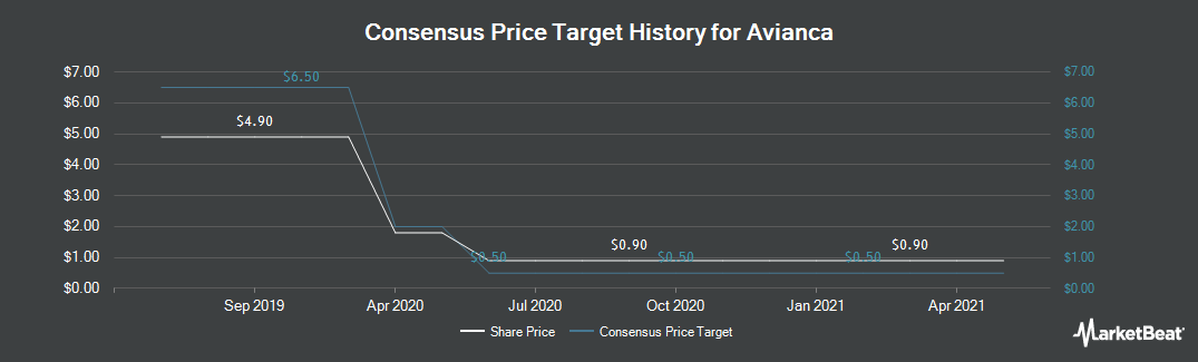 Price Target History for Avianca (NYSE:AVH)