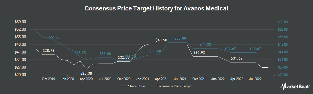 Price Target History for Avanos Medical (NYSE:AVNS)