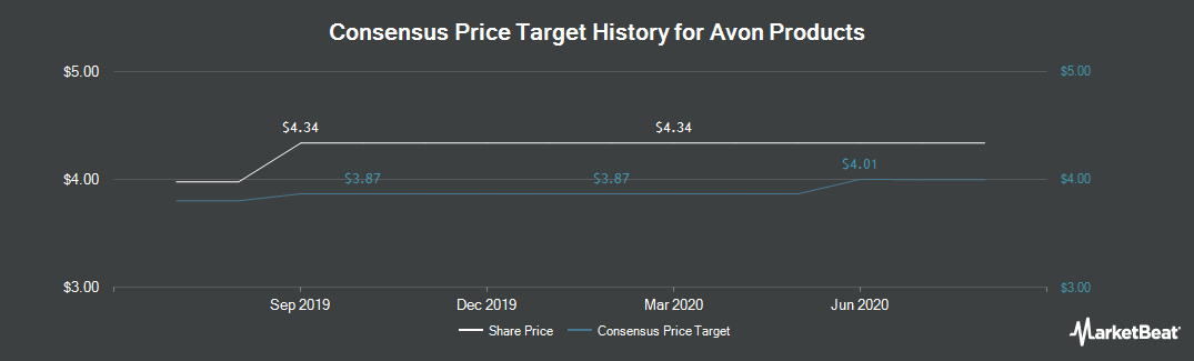 Price Target History for Avon Products (NYSE:AVP)