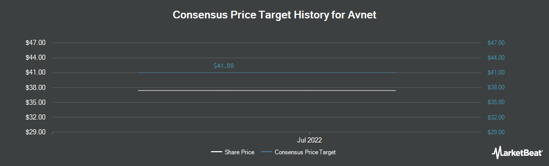 Price Target History for Avnet (NYSE:AVT)