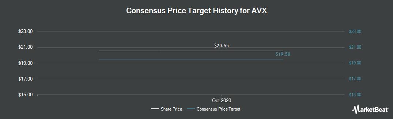 Price Target History for AVX (NYSE:AVX)