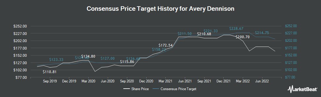 Price Target History for Avery Dennison (NYSE:AVY)