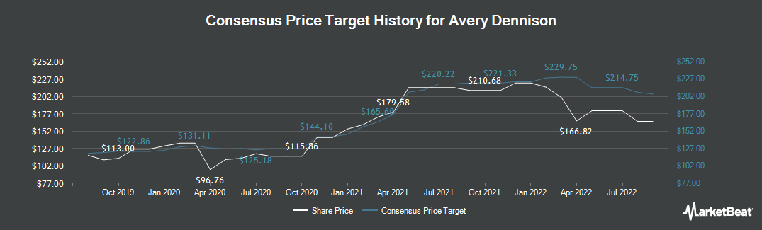 Price Target History for Avery Dennison Corporation (NYSE:AVY)