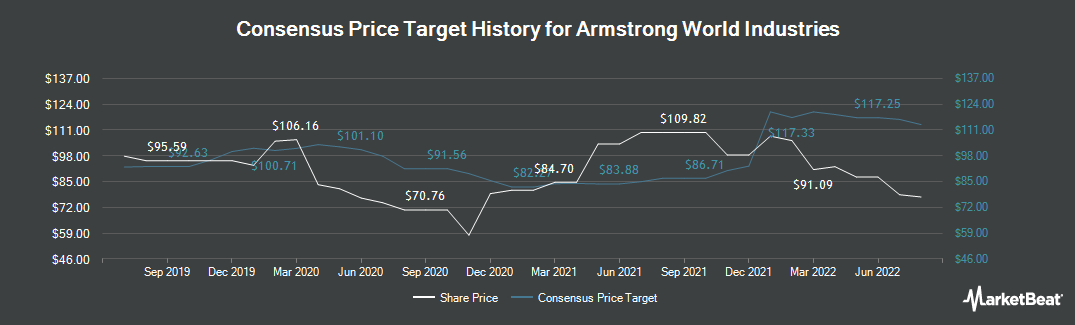 Price Target History for Armstrong World Industries (NYSE:AWI)