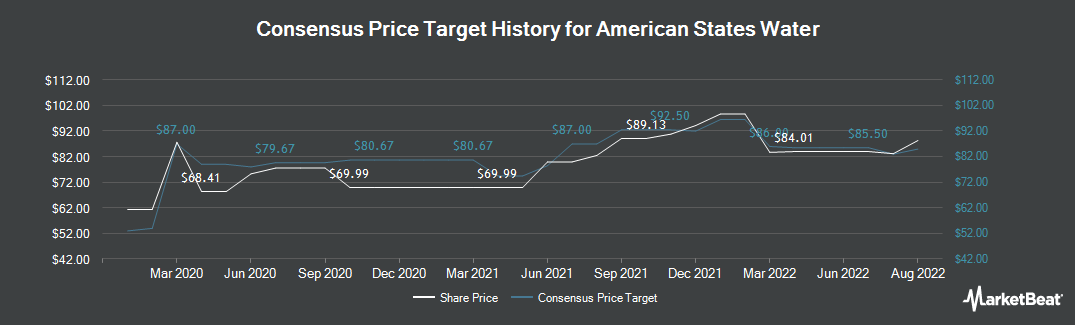 Price Target History for American States Water (NYSE:AWR)