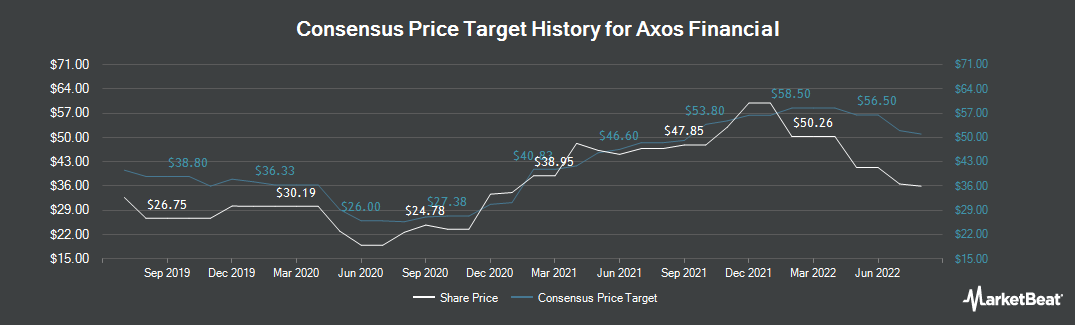 Price Target History for Axos Financial (NYSE:AX)