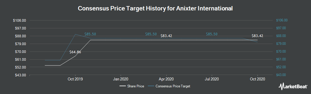 Price Target History for Anixter International (NYSE:AXE)