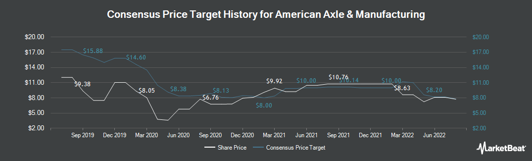 Price Target History for American Axle & Manufact. (NYSE:AXL)