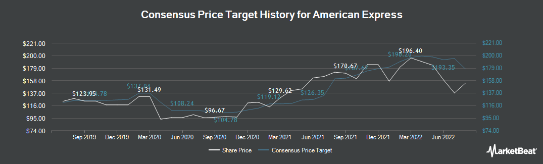 Price Target History for American Express (NYSE:AXP)