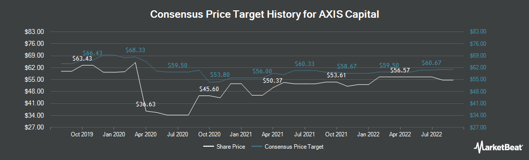 Price Target History for Axis Capital (NYSE:AXS)