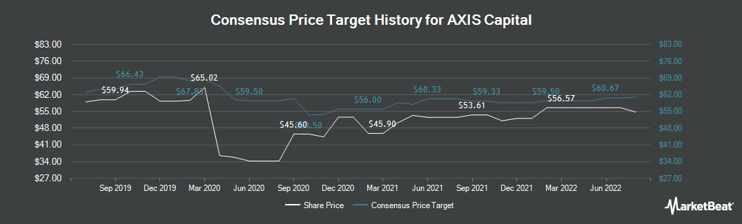 Price Target History for Axis Capital Holdings Limited (NYSE:AXS)
