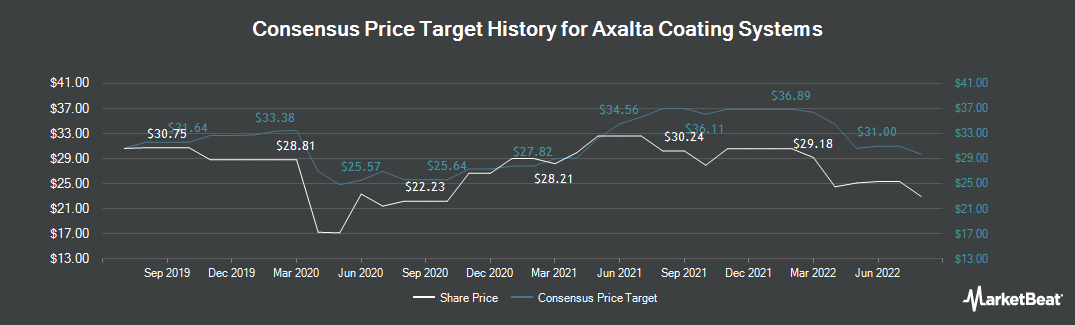 Price Target History for Axalta Coating Systems (NYSE:AXTA)
