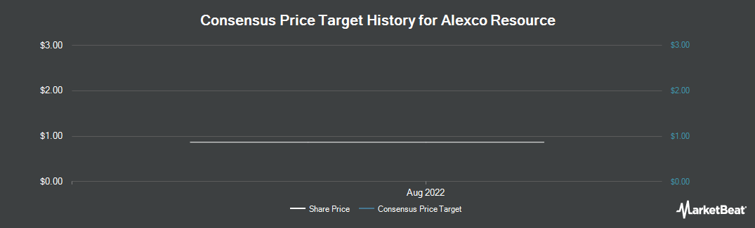 Price Target History for Alexco Resource Corp. (NYSE:AXU)