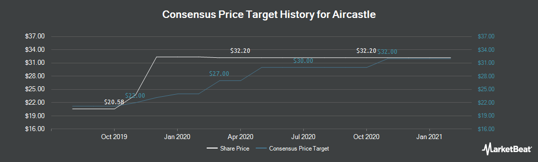Price Target History for Aircastle (NYSE:AYR)