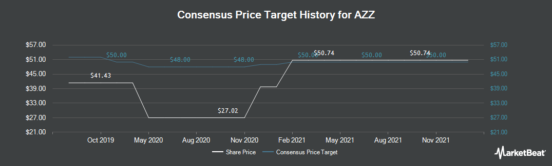 Price Target History for AZZ (NYSE:AZZ)