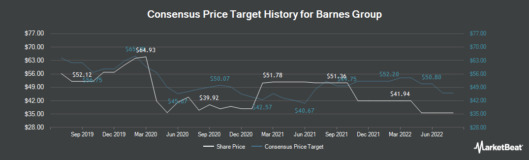 Price Target History for Barnes Group (NYSE:B)