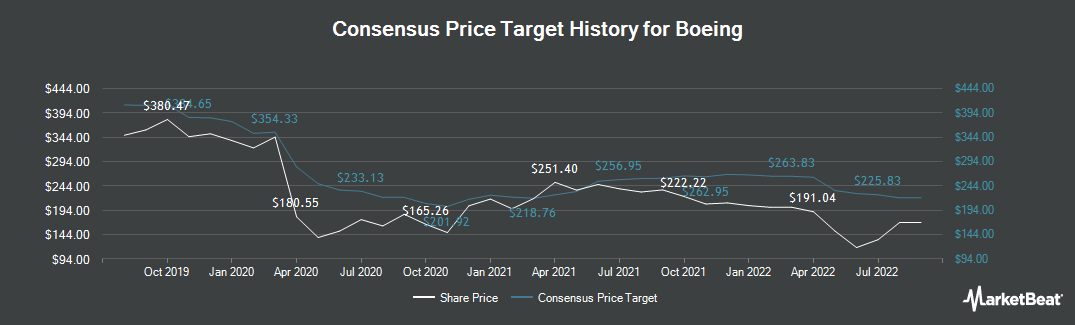 Price Target History for Boeing (NYSE:BA)