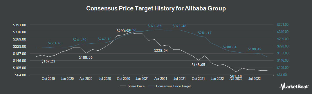 Price Target History for Alibaba Group (NYSE:BABA)