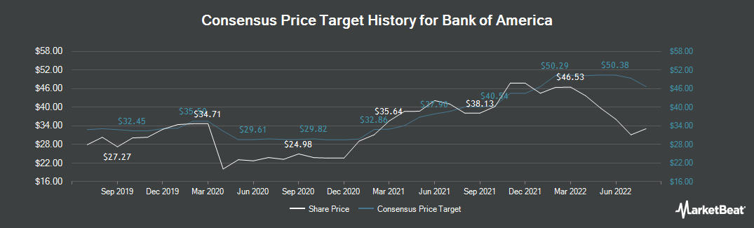 Price Target History for Bank of America (NYSE:BAC)