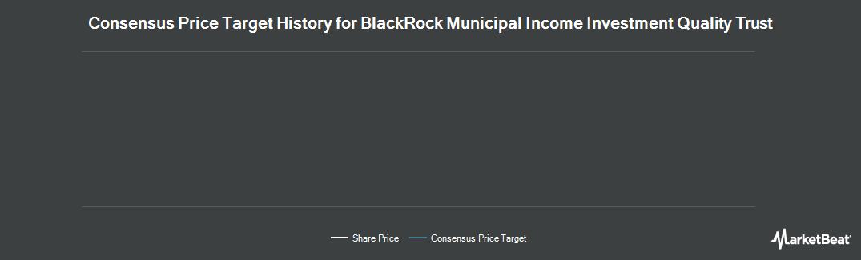 Price Target History for BlackRock Insured Municipal Income Inves (NYSE:BAF)