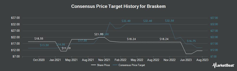Price Target History for Braskem (NYSE:BAK)