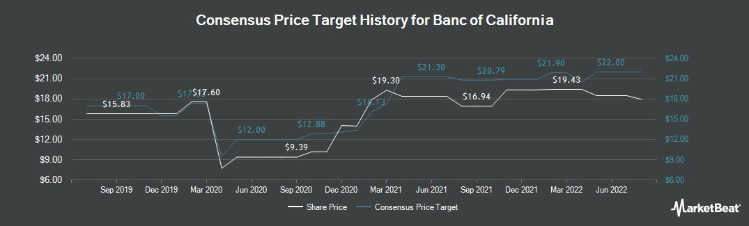 Price Target History for Banc of California (NYSE:BANC)