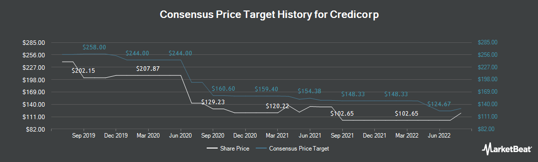 Price Target History for Credicorp (NYSE:BAP)