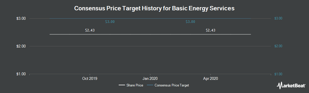 Price Target History for Basic Energy Services (NYSE:BAS)