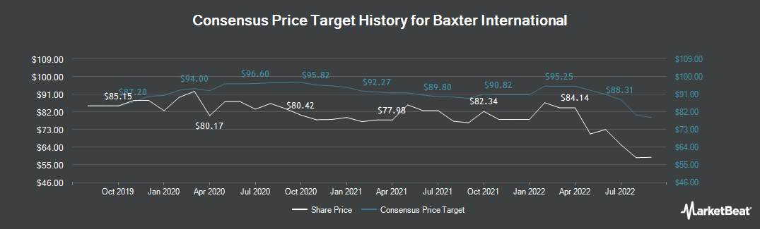 Price Target History for Baxter International (NYSE:BAX)