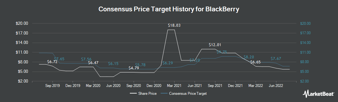 Price Target History for BlackBerry (NYSE:BB)