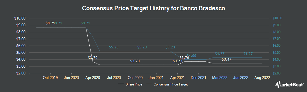 Price Target History for Banco Bradesco SA (NYSE:BBD)