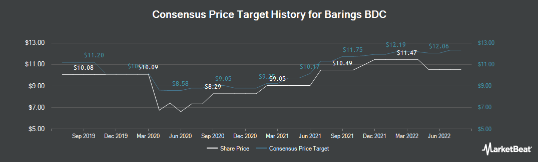 Price Target History for Barings BDC (NYSE:BBDC)
